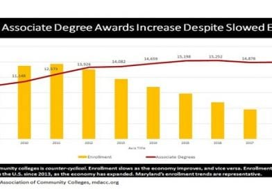 Maryland Community Colleges See Notable Increase in Degrees and Certificates Awarded
