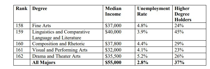 Ranking: The Most and Least Valuable College Majors - The